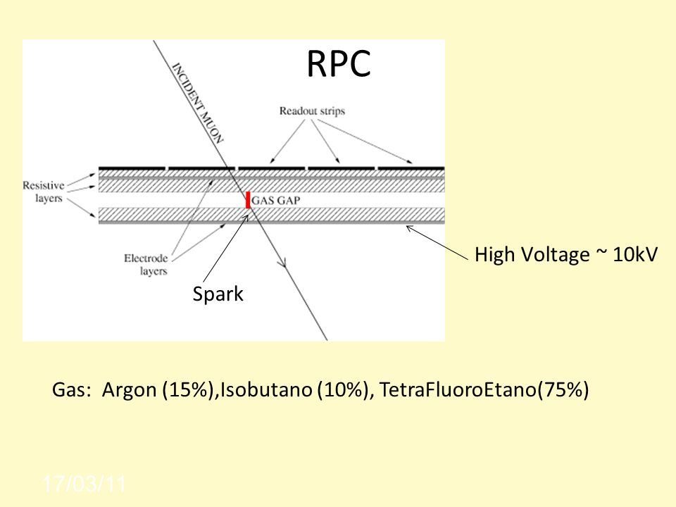 RPC High Voltage ~ 10kV Spark