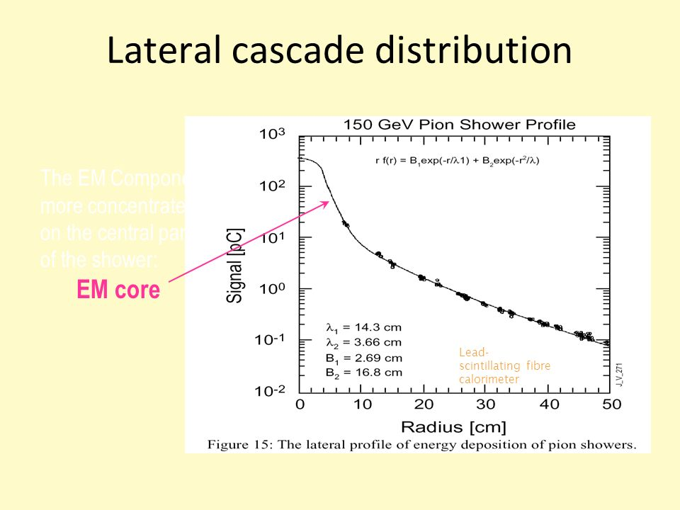 Lateral cascade distribution