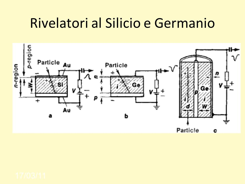 Rivelatori al Silicio e Germanio