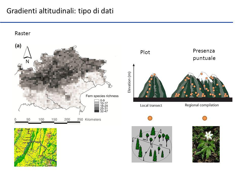 Gradienti altitudinali: tipo di dati
