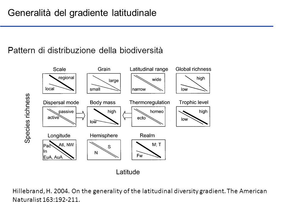 Generalità del gradiente latitudinale