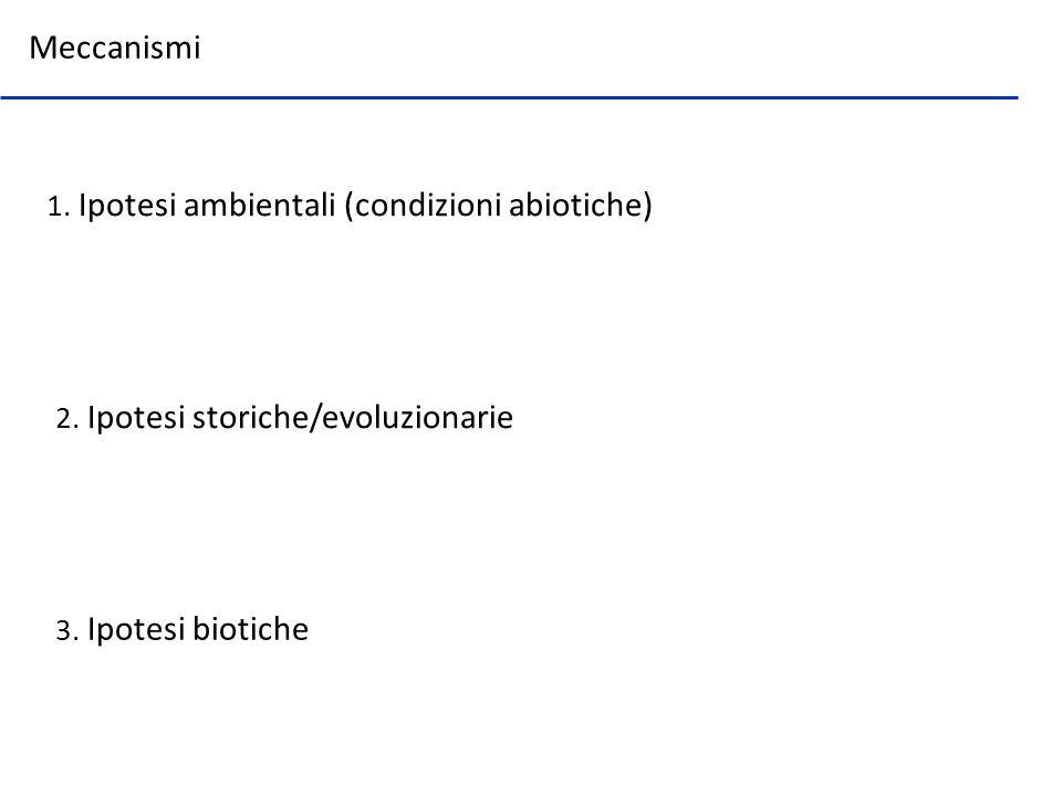 Meccanismi 1. Ipotesi ambientali (condizioni abiotiche)