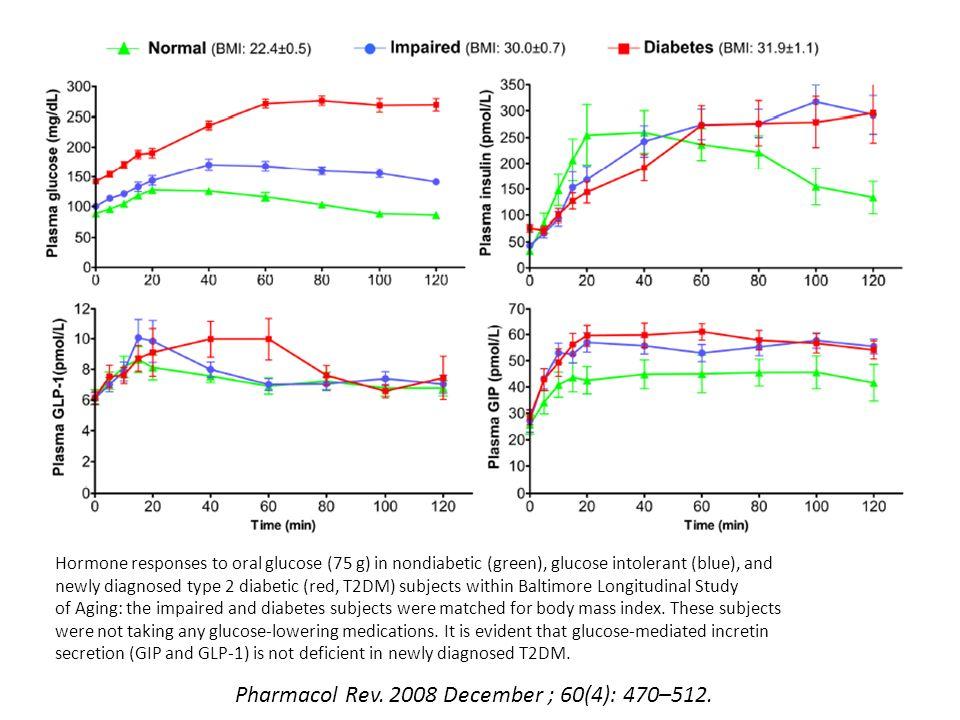 Pharmacol Rev. 2008 December ; 60(4): 470–512.
