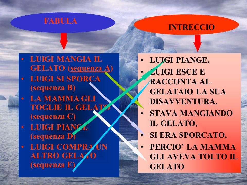 FABULA INTRECCIO. LUIGI MANGIA IL GELATO (sequenza A) LUIGI SI SPORCA (sequenza B) LA MAMMA GLI TOGLIE IL GELATO (sequenza C)