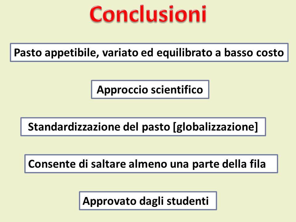 Conclusioni Pasto appetibile, variato ed equilibrato a basso costo