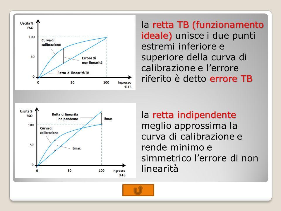 la retta TB (funzionamento ideale) unisce i due punti estremi inferiore e superiore della curva di calibrazione e l'errore riferito è detto errore TB