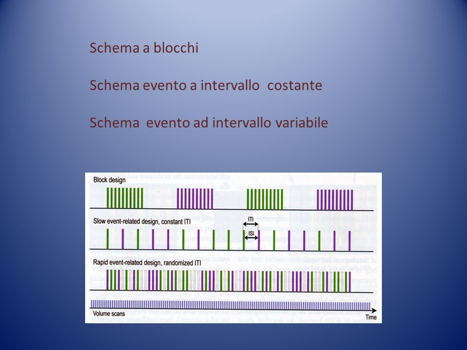 Schema a blocchi Schema evento a intervallo costante Schema evento ad intervallo variabile