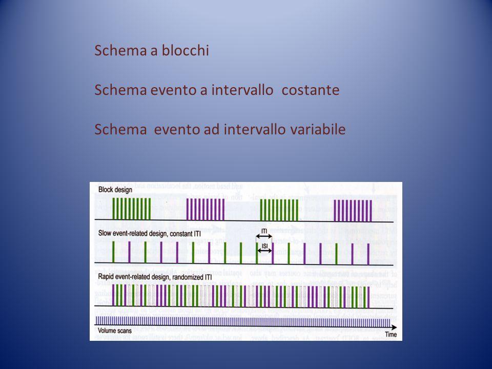 Schema a blocchi Schema evento a intervallo costante Schema evento ad intervallo variabile