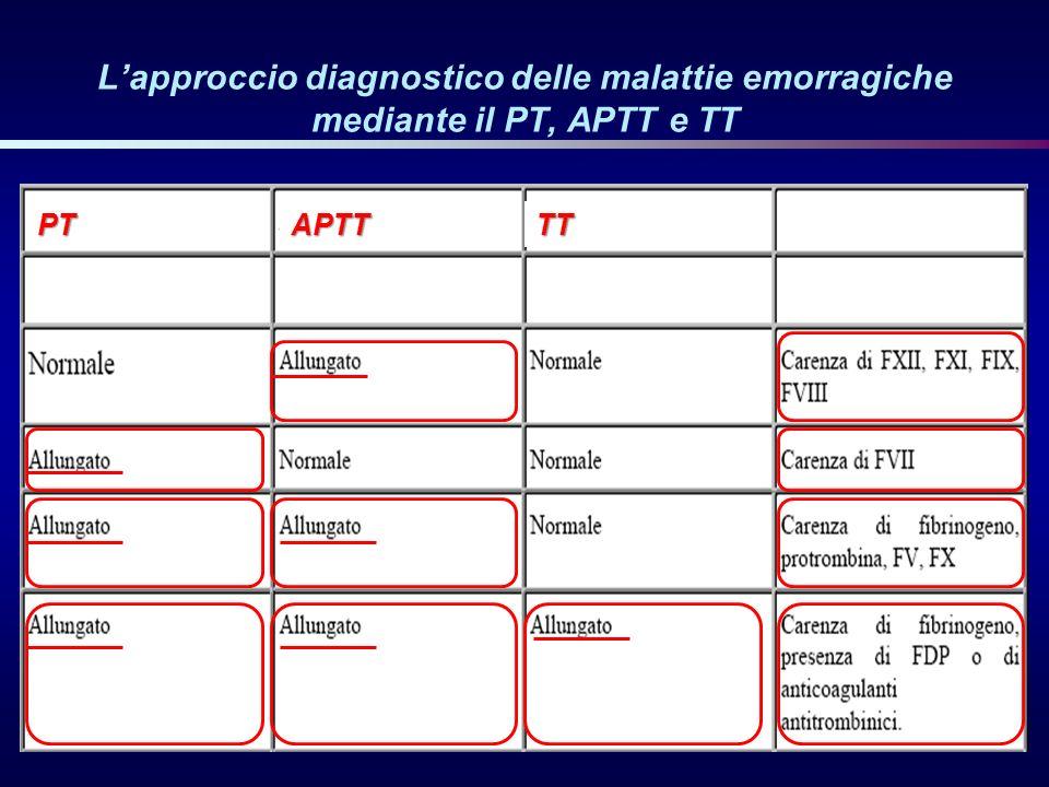 L'approccio diagnostico delle malattie emorragiche mediante il PT, APTT e TT