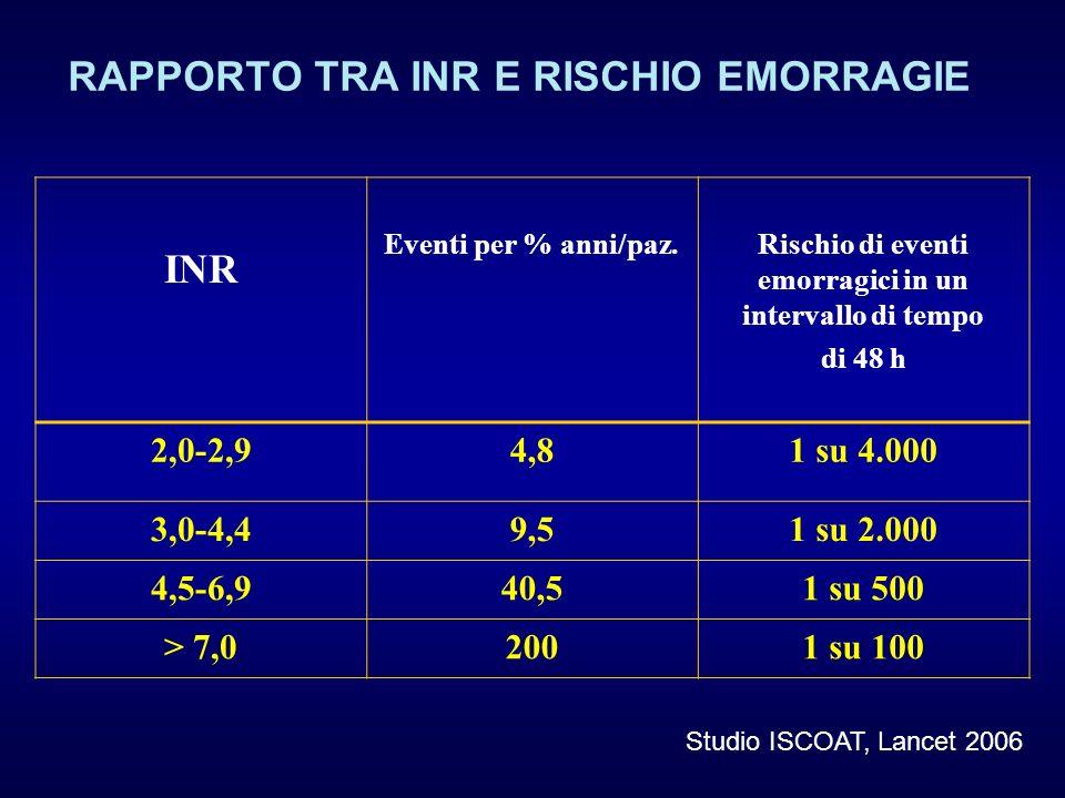 RAPPORTO TRA INR E RISCHIO EMORRAGIE