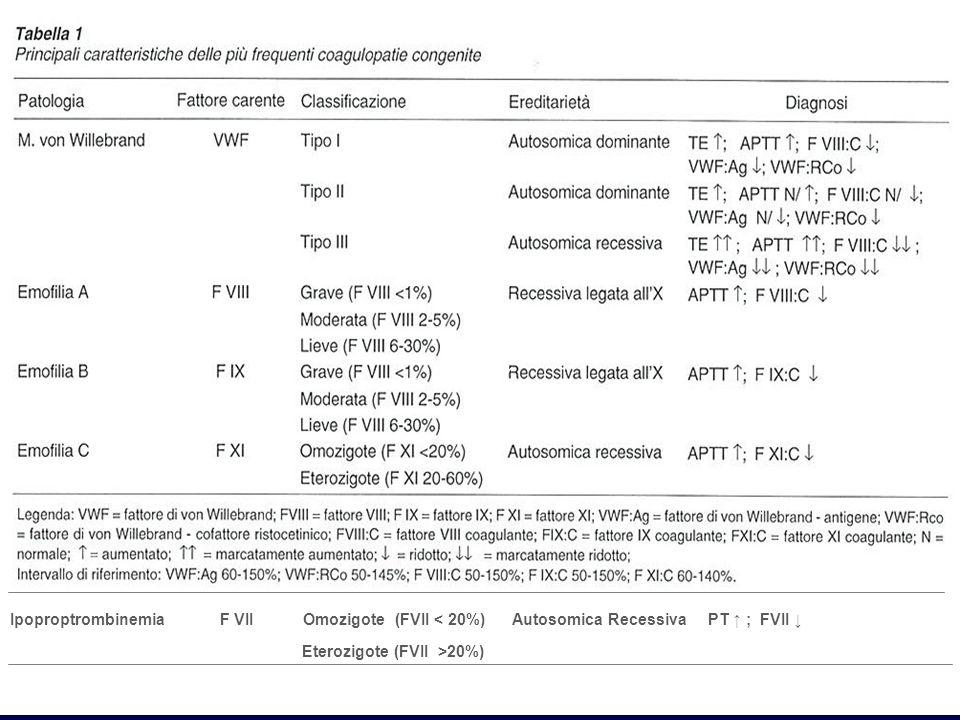 ; FVII ↓ Ipoproptrombinemia F VII Omozigote (FVII < 20%) Autosomica Recessiva PT ↑ ; FVII ↓
