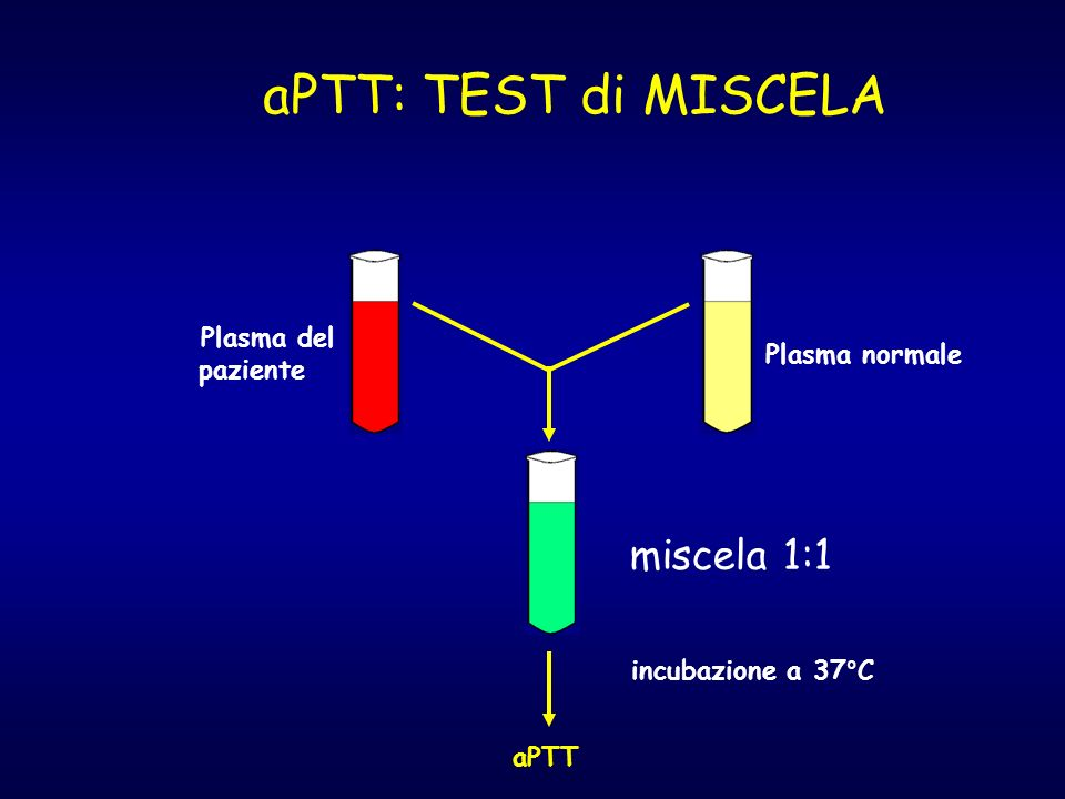 aPTT: TEST di MISCELA miscela 1:1 Plasma del paziente Plasma normale