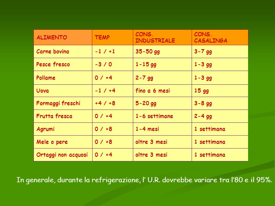 ALIMENTO TEMP. CONS. INDUSTRIALE. CONS. CASALINGA. Carne bovina. -1 / +1. 35-50 gg. 3-7 gg. Pesce fresco.
