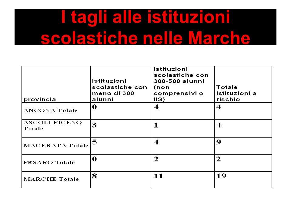 I tagli alle istituzioni scolastiche nelle Marche