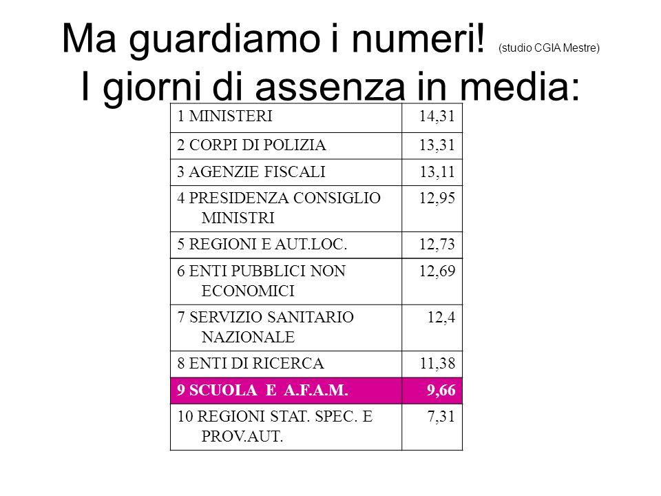 Ma guardiamo i numeri! (studio CGIA Mestre) I giorni di assenza in media: