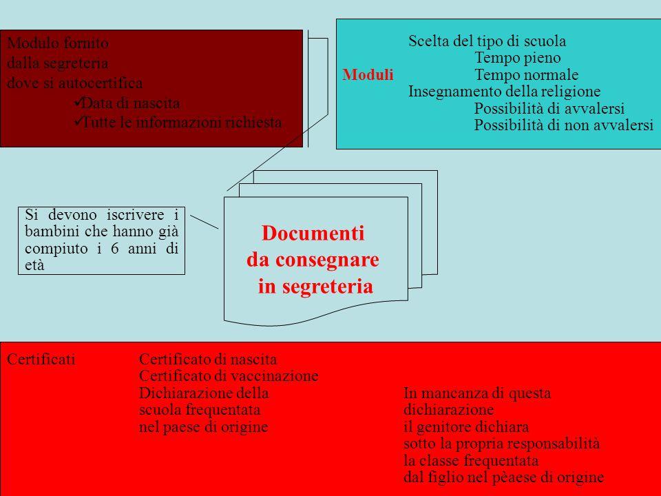 Documenti da consegnare in segreteria