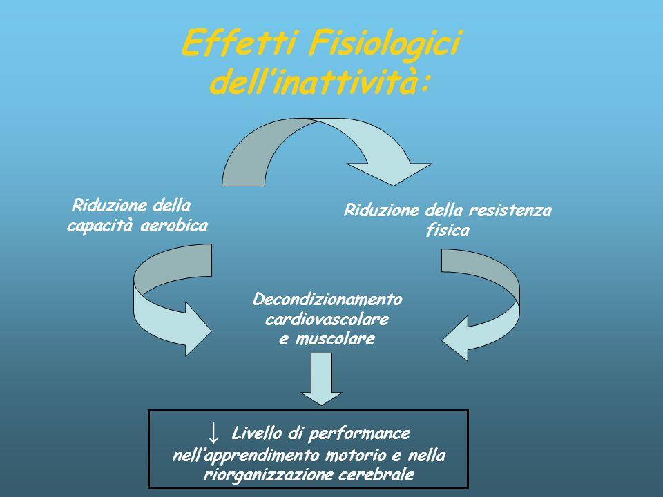 Effetti Fisiologici dell'inattività: Riduzione della resistenza