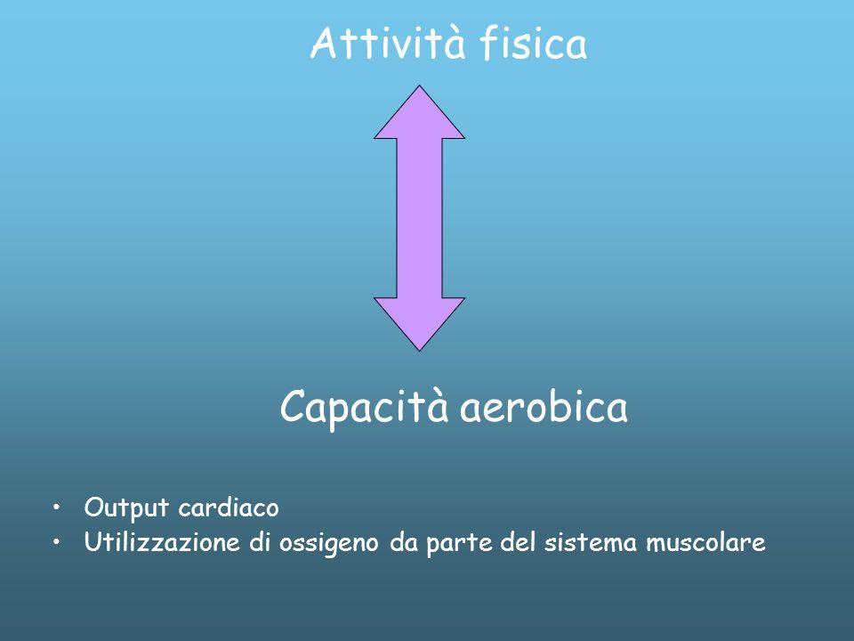 Attività fisica Capacità aerobica Output cardiaco