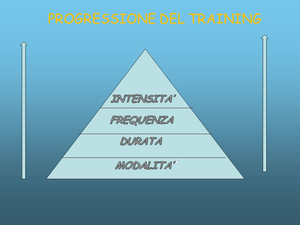 PROGRESSIONE DEL TRAINING