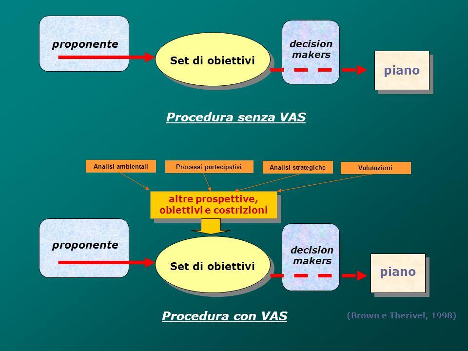 Processi partecipativi obiettivi e costrizioni
