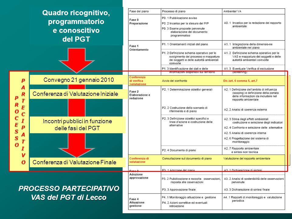 Quadro ricognitivo, programmatorio e conoscitivo del PGT