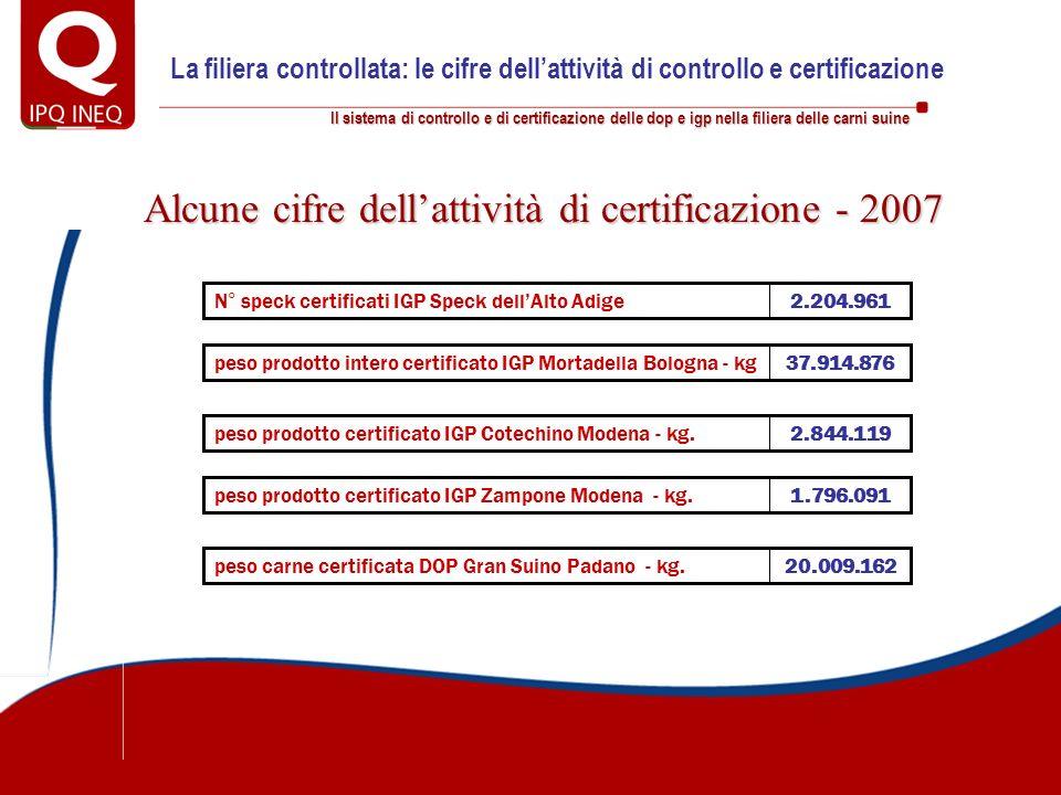 Alcune cifre dell'attività di certificazione - 2007
