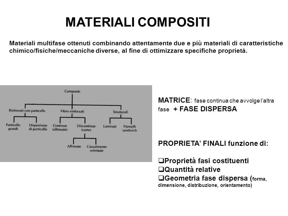 MATERIALI COMPOSITI Materiali multifase ottenuti combinando attentamente due e più materiali di caratteristiche.