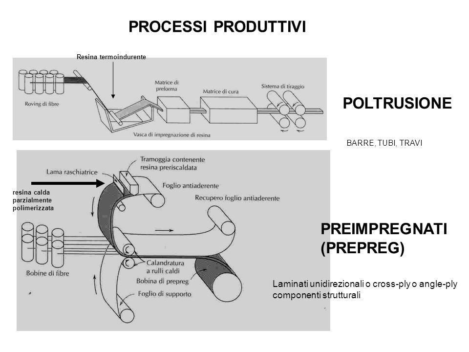 PROCESSI PRODUTTIVI POLTRUSIONE PREIMPREGNATI (PREPREG)