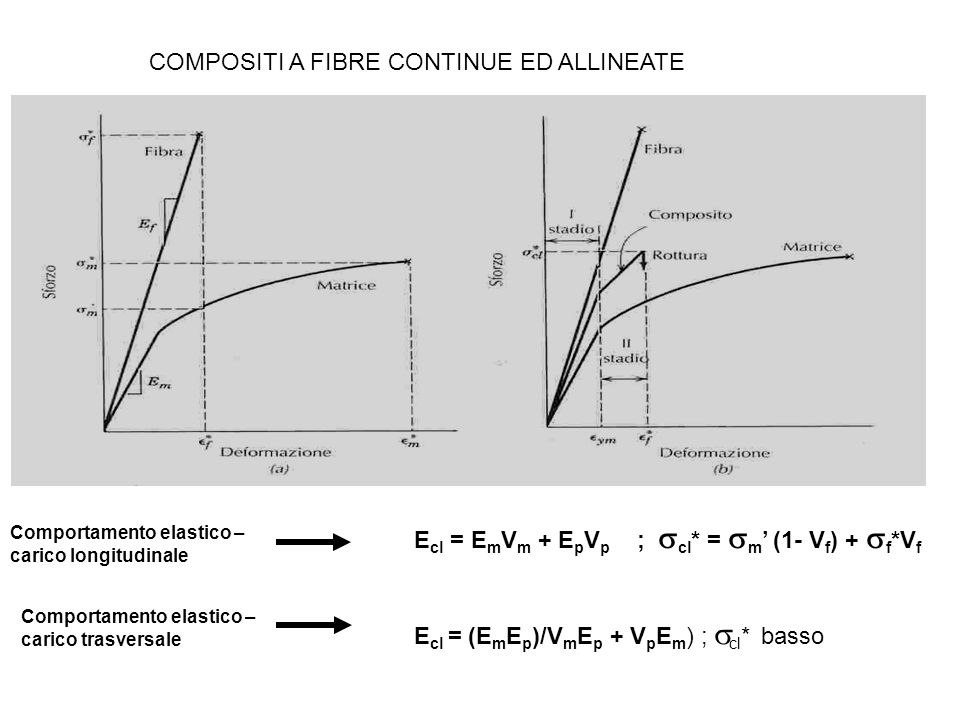 COMPOSITI A FIBRE CONTINUE ED ALLINEATE