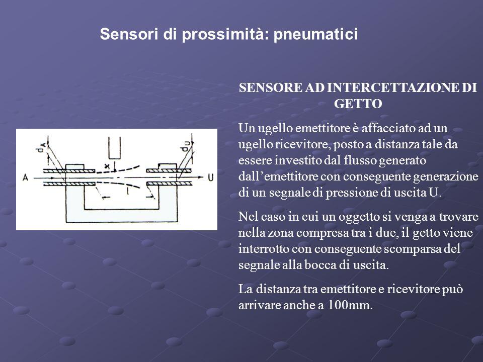 Sensori di prossimità: pneumatici SENSORE AD INTERCETTAZIONE DI GETTO