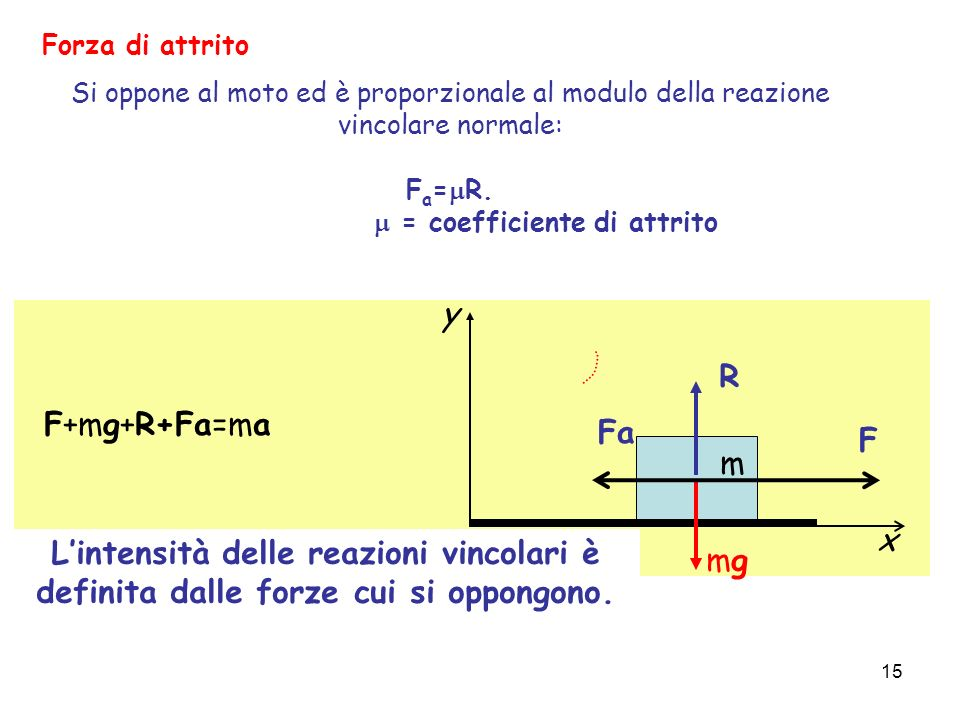 m = coefficiente di attrito