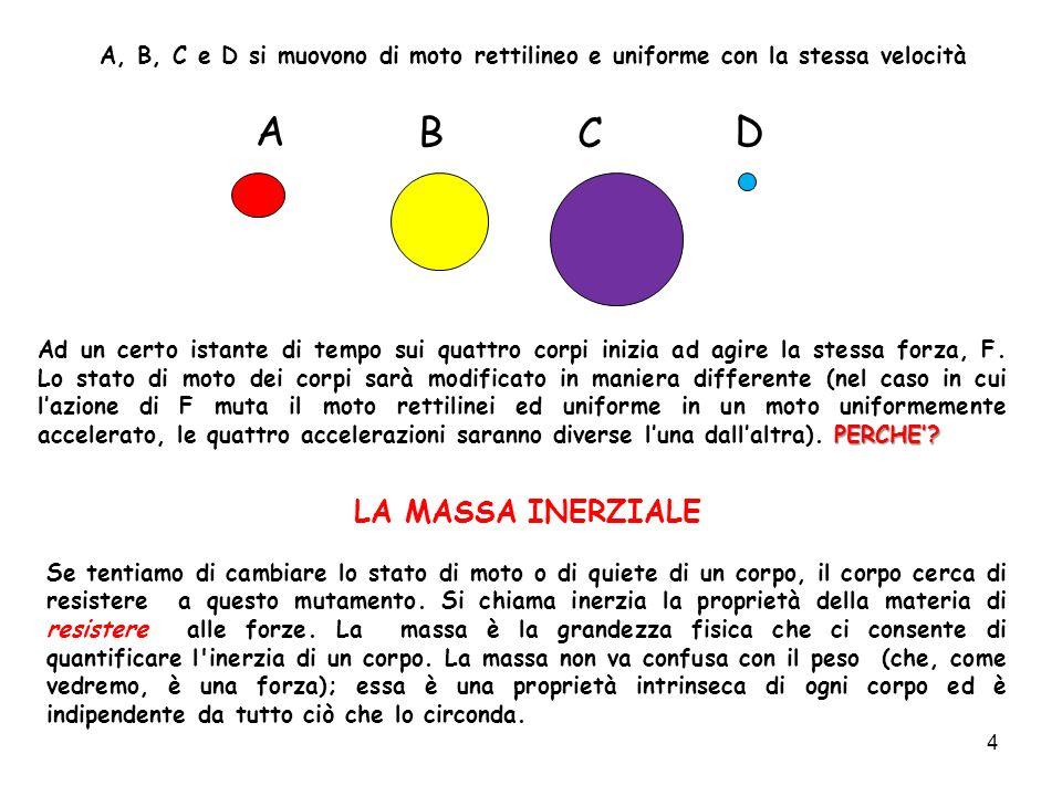 A B C D LA MASSA INERZIALE