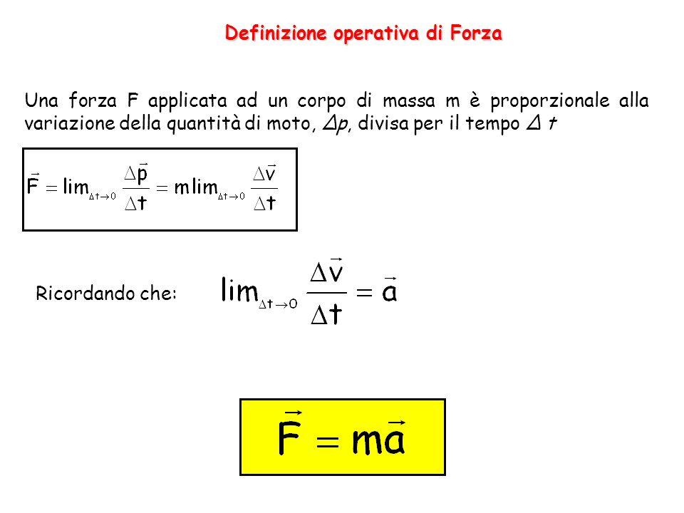 Definizione operativa di Forza