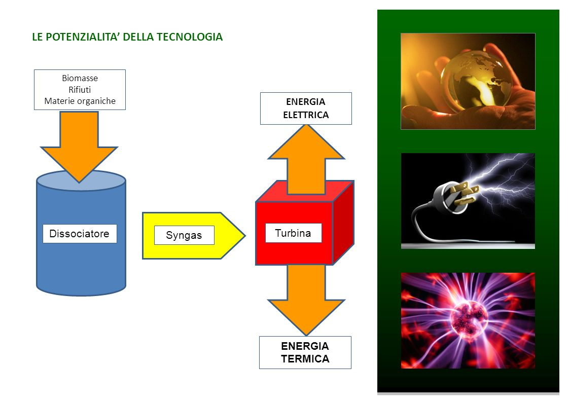 LE POTENZIALITA' DELLA TECNOLOGIA