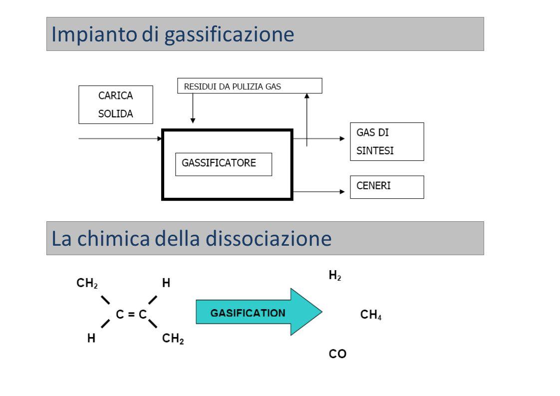 Impianto di gassificazione