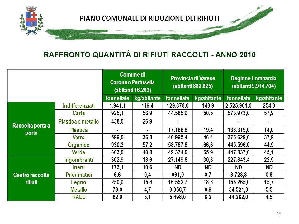 RAFFRONTO QUANTITÀ DI RIFIUTI RACCOLTI - ANNO 2010