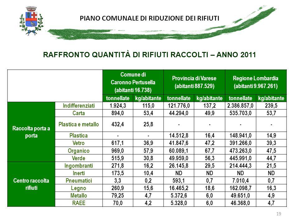 RAFFRONTO QUANTITÀ DI RIFIUTI RACCOLTI – ANNO 2011
