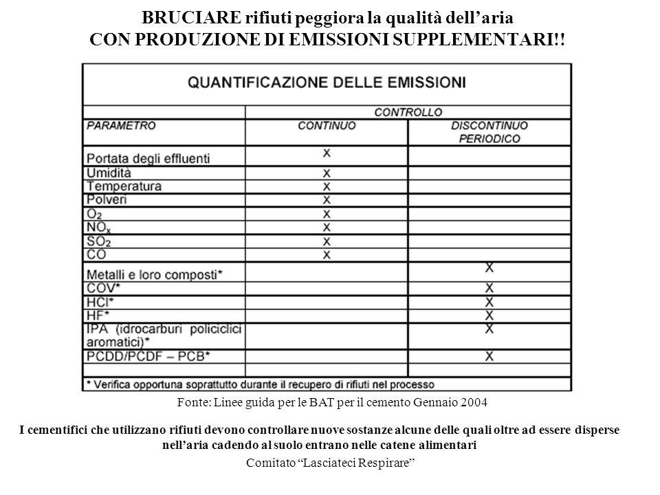 BRUCIARE rifiuti peggiora la qualità dell'aria CON PRODUZIONE DI EMISSIONI SUPPLEMENTARI!!
