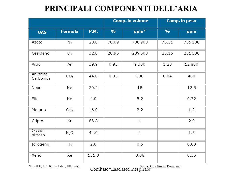 PRINCIPALI COMPONENTI DELL'ARIA