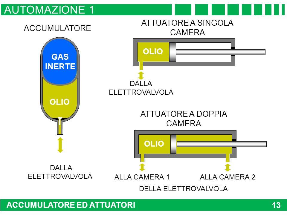 AUTOMAZIONE 1 ATTUATORE A SINGOLA ACCUMULATORE CAMERA OLIO GAS INERTE