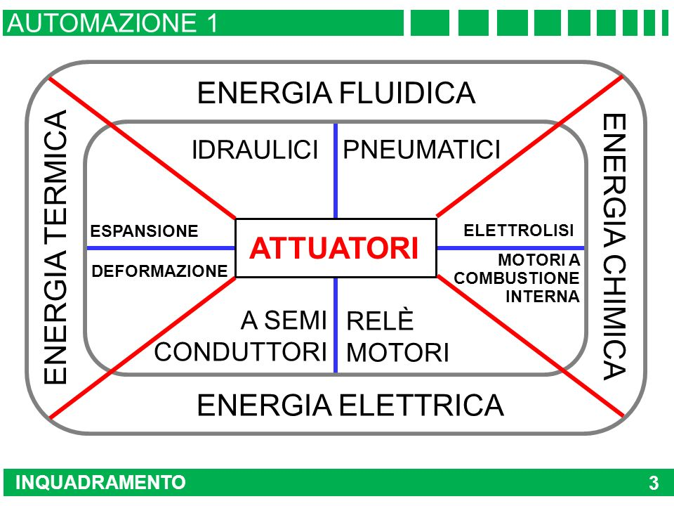 ENERGIA FLUIDICA ATTUATORI ENERGIA TERMICA ENERGIA CHIMICA