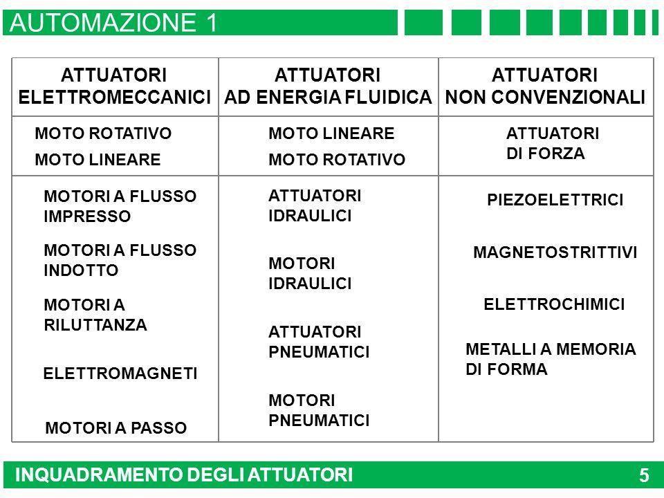 AUTOMAZIONE 1 ATTUATORI ATTUATORI ELETTROMECCANICI AD ENERGIA FLUIDICA
