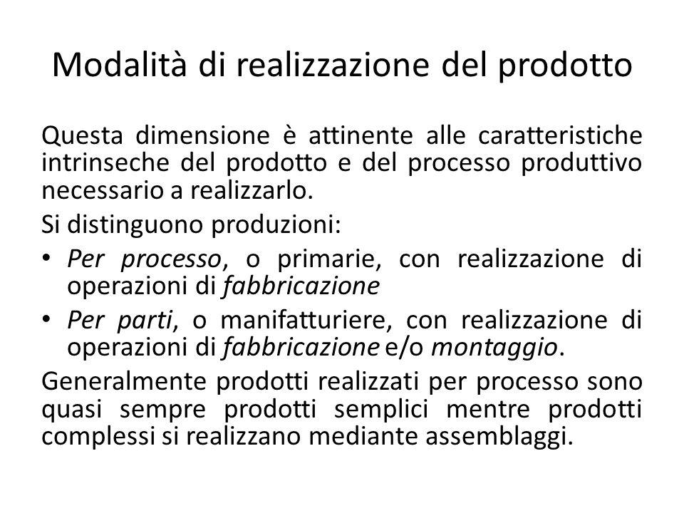 Modalità di realizzazione del prodotto