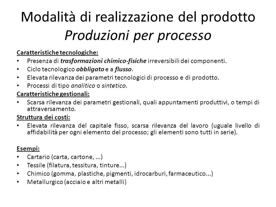 Modalità di realizzazione del prodotto Produzioni per processo