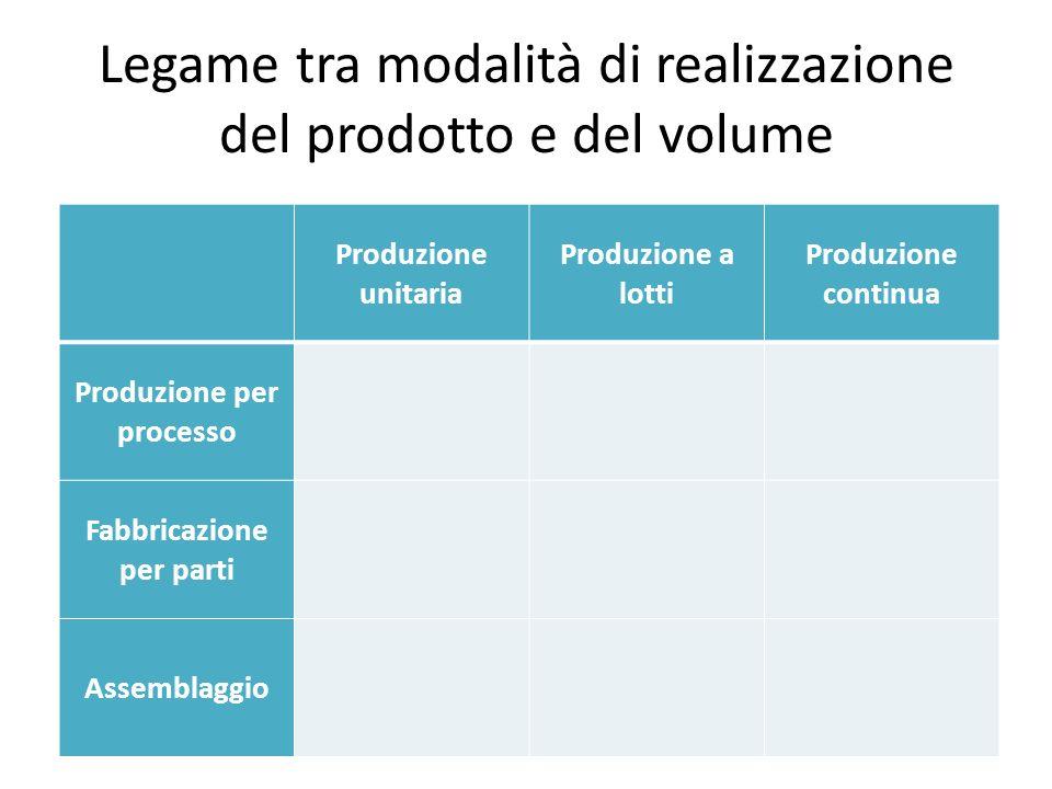 Legame tra modalità di realizzazione del prodotto e del volume