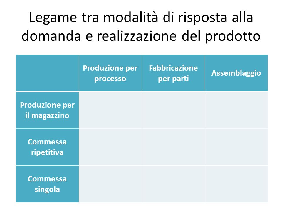 Legame tra modalità di risposta alla domanda e realizzazione del prodotto