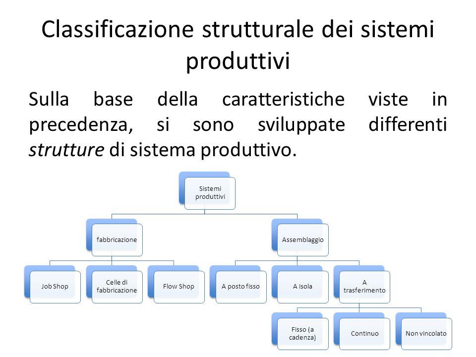 Classificazione strutturale dei sistemi produttivi