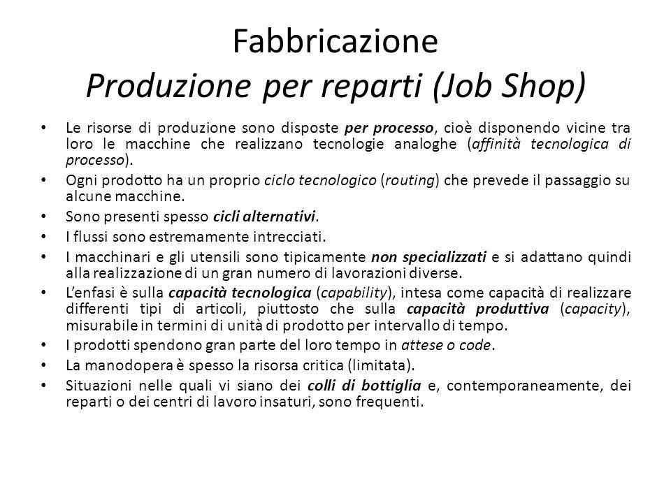 Fabbricazione Produzione per reparti (Job Shop)