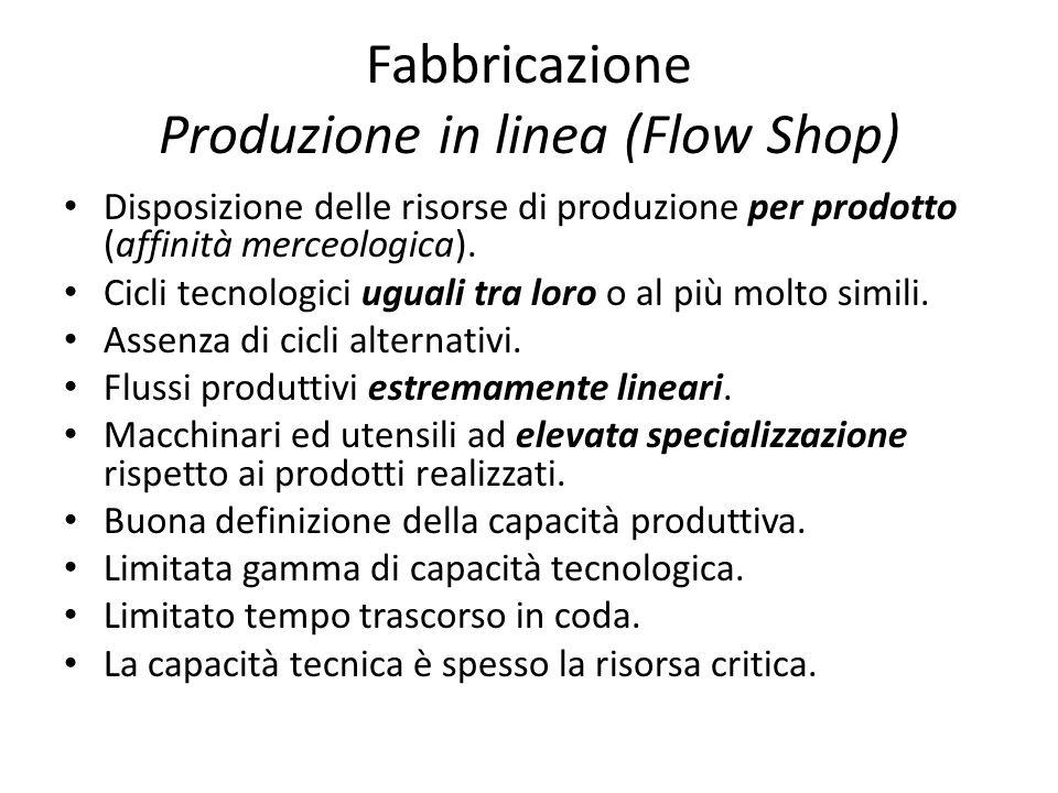 Fabbricazione Produzione in linea (Flow Shop)