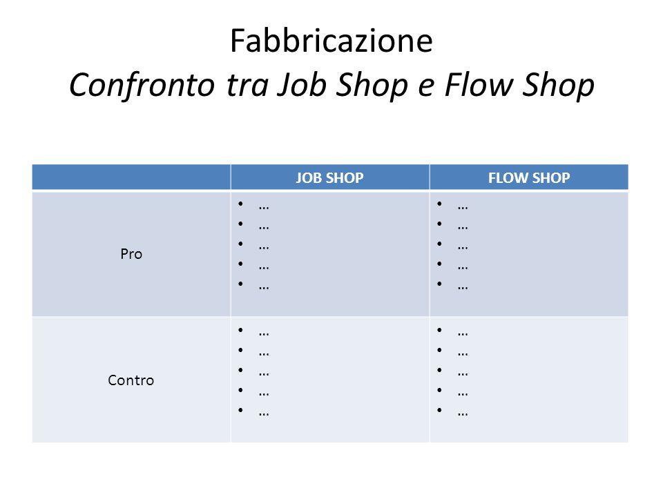 Fabbricazione Confronto tra Job Shop e Flow Shop